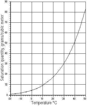 Divator 10 mg font